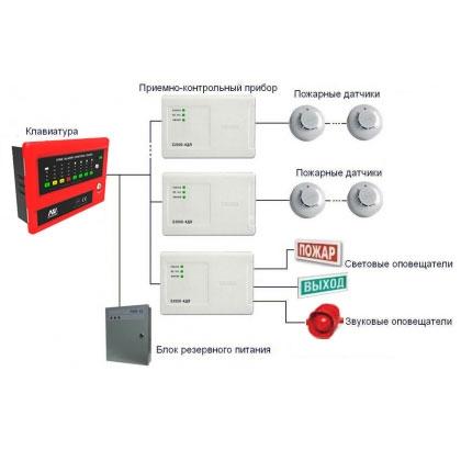 Автоматична пожежна сигналізація