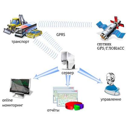GPS спостереження