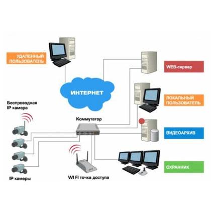 IP видеонаблюдение – преимущества и особенности